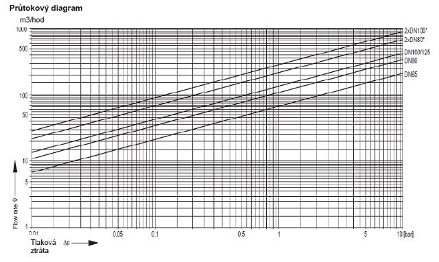 F78TS průtokový diagram