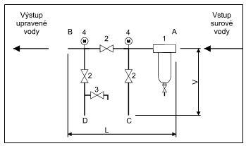 montážní bloky s manometry MBM AQUA - schéma